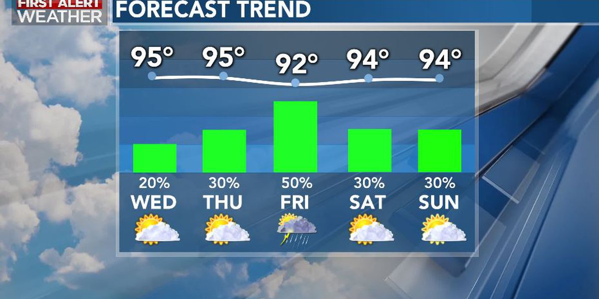 First Alert Forecast: Tropical activity increases as summer continues on...