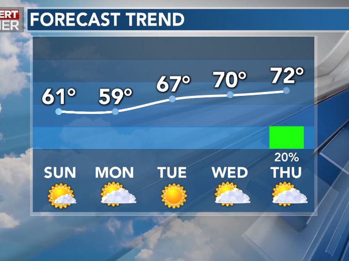 First Alert Forecast: quiet Sunday; warmer next week