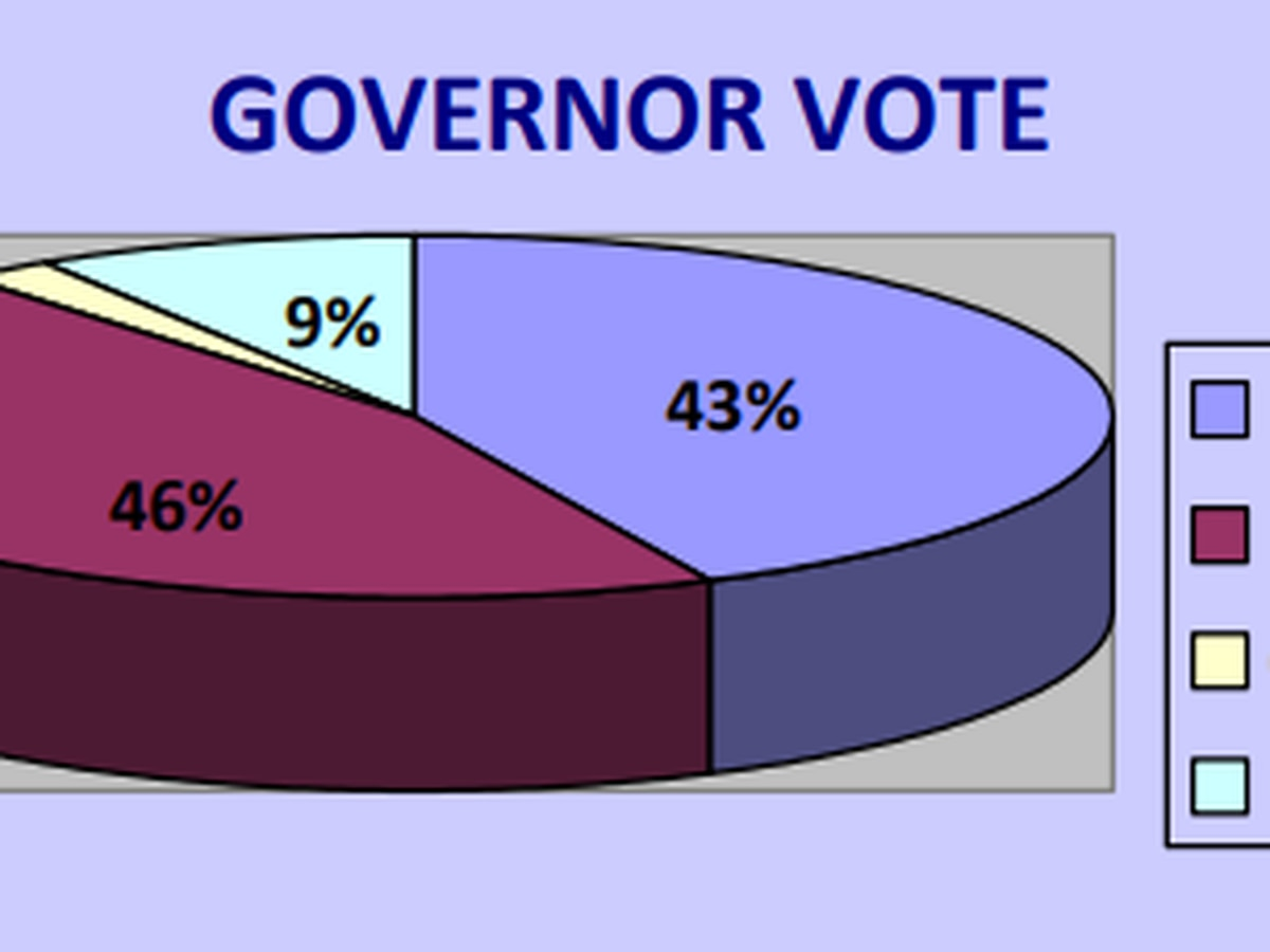 Latest Mason-Dixon poll shows Reeves holds slight lead over Hood