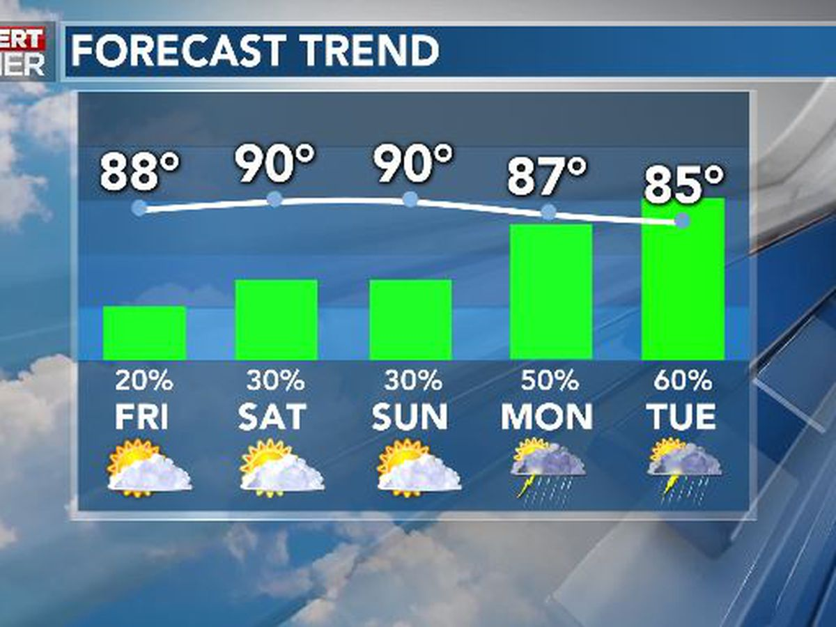 First Alert Forecast: hot, sticky, pop-up storms for Memorial Day weekend