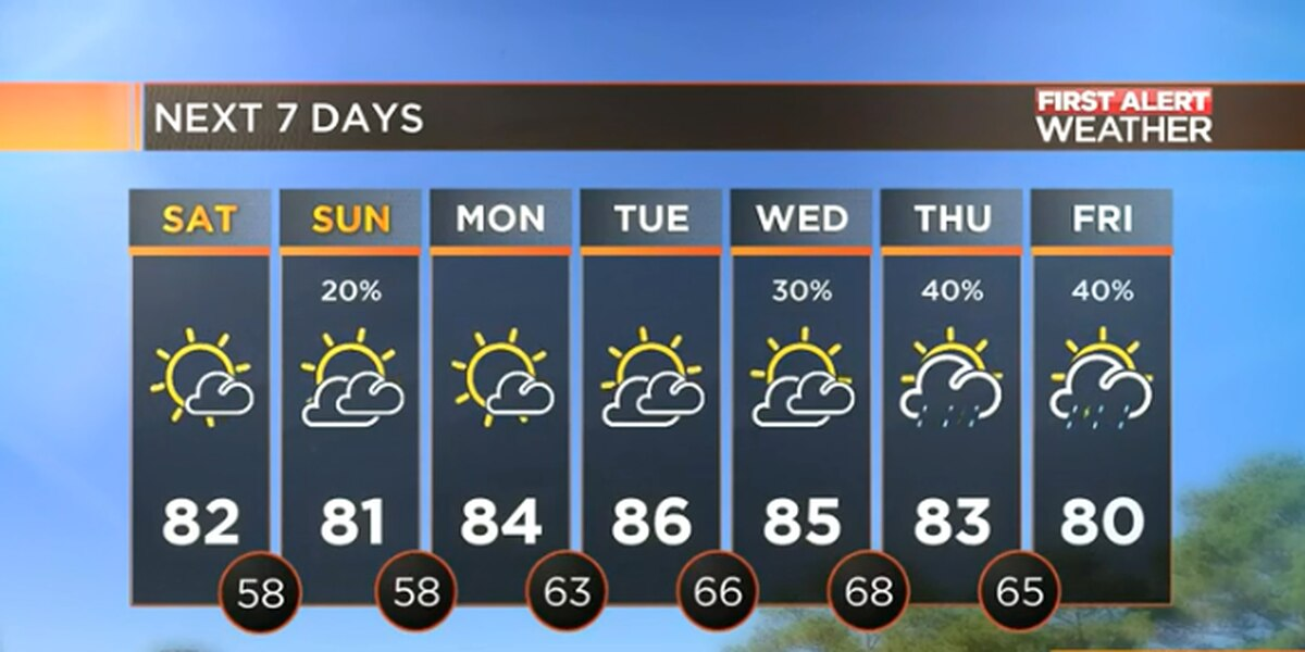 A Warm, Dry, and Pleasant Weekend