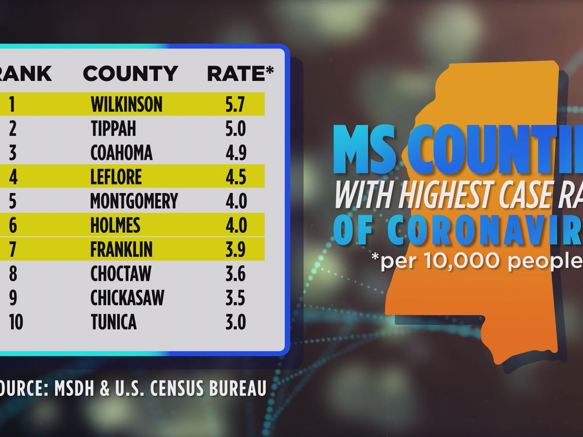 Analysis: Higher coronavirus case rates, fewer critical care options for rural counties than Jackson metro