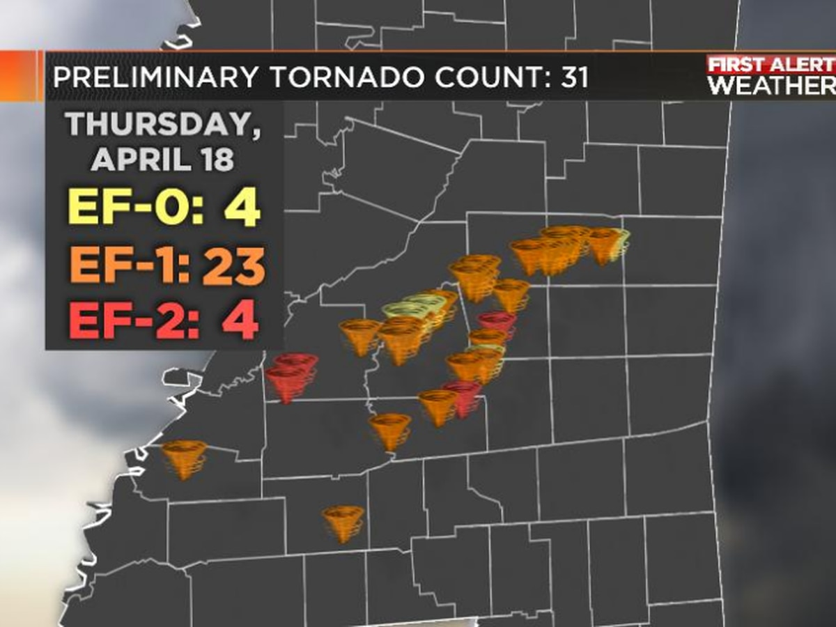 Thursday's tornado count up to 32 as NWS surveys continue across central Mississippi