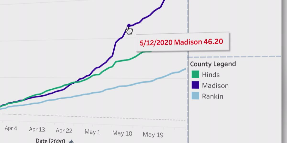Rate of COVID-19 cases in Madison Co. outpaces Hinds by nearly 60%