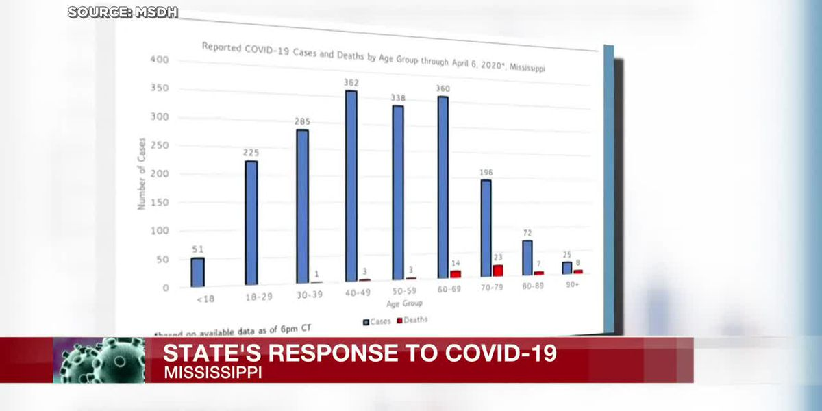 Official explains why more than half of coronavirus deaths in Miss. are African-Americans