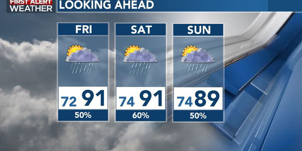 First Alert Forecast: rain chances increase, turning unsettled in days ahead
