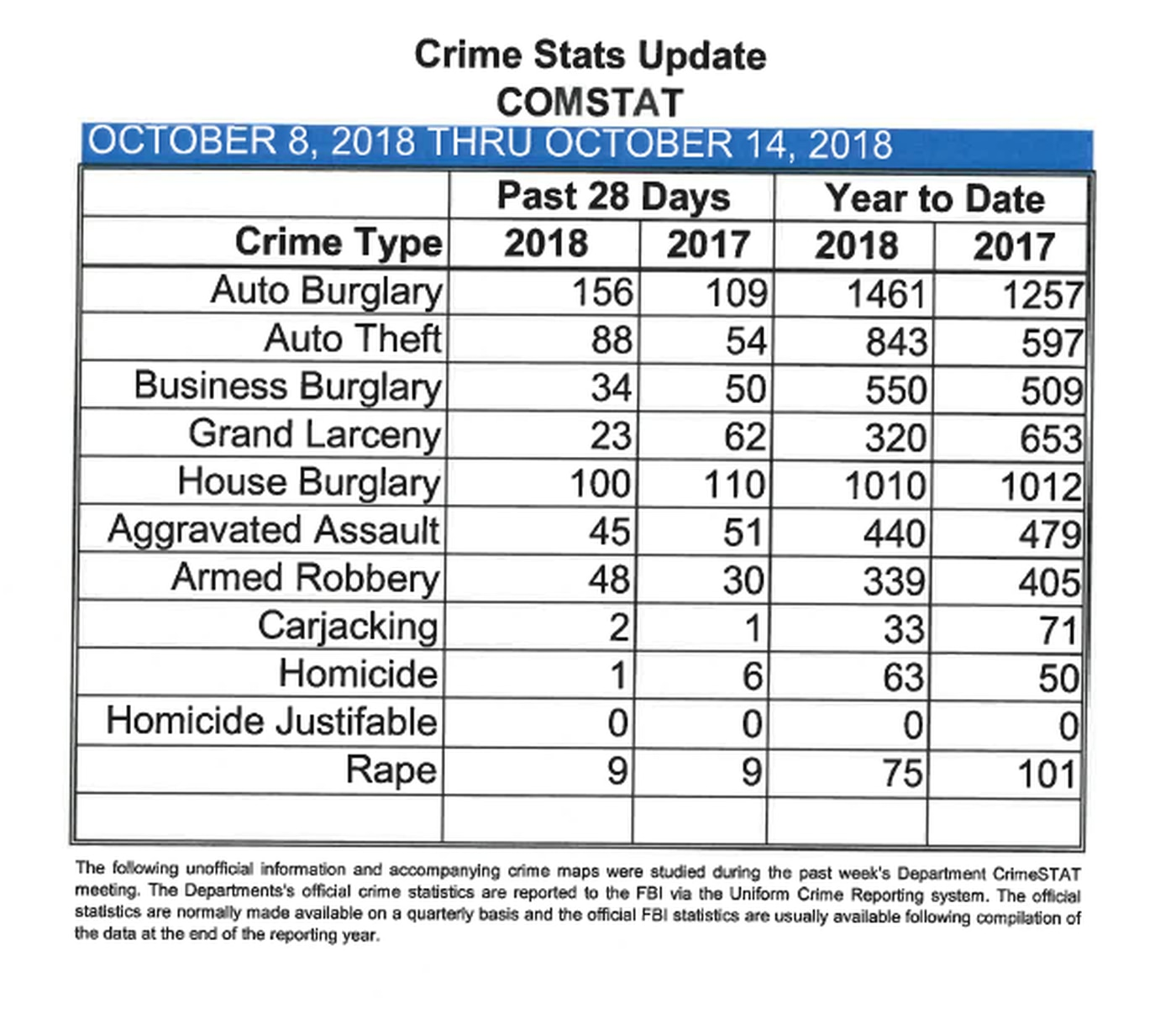 After two-month delay, JPD begins releasing monthly crime statistics
