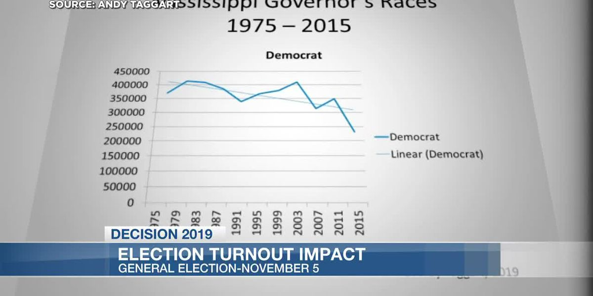 Analyst: Turnout could play big part in upcoming Mississippi elections