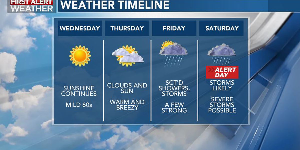 First Alert Forecast: Nice today, storms return this weekend