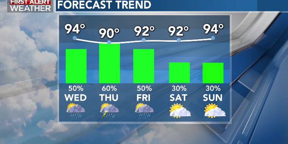 First Alert Forecast: Periods of storms likely to wrap up the work week