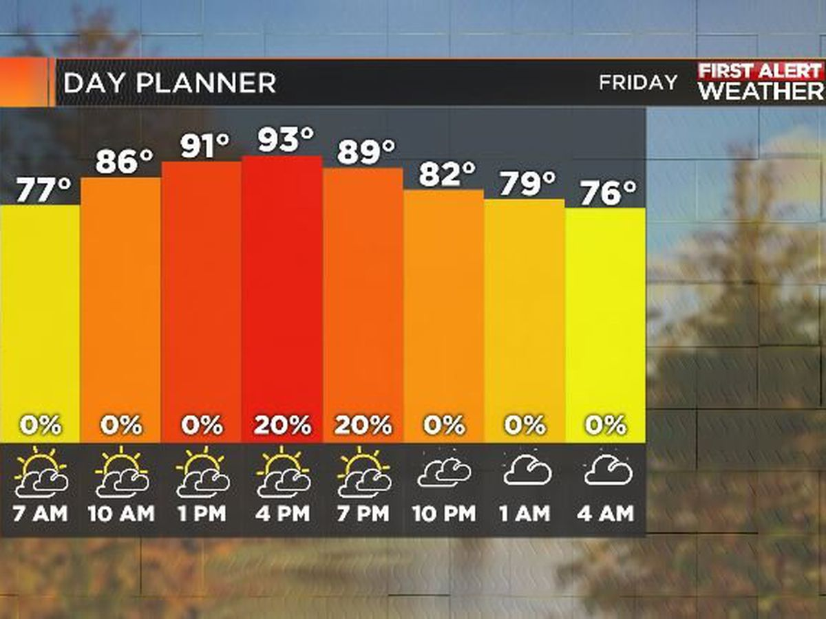 First Alert Forecast: summery heat to stormy periods ahead