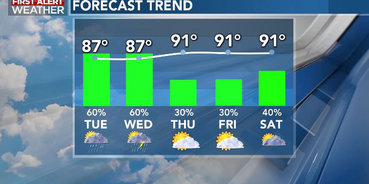 First Alert Forecast: downpour risk continues through mid-week