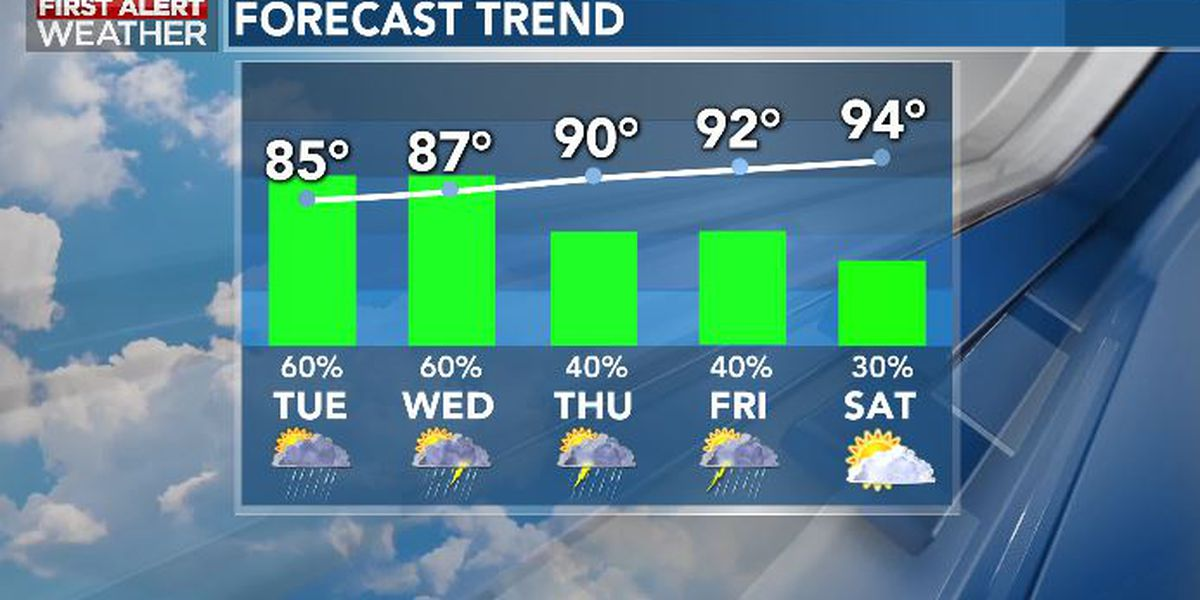 First Alert Forecast: unsettled, steamy weather continues mid-week