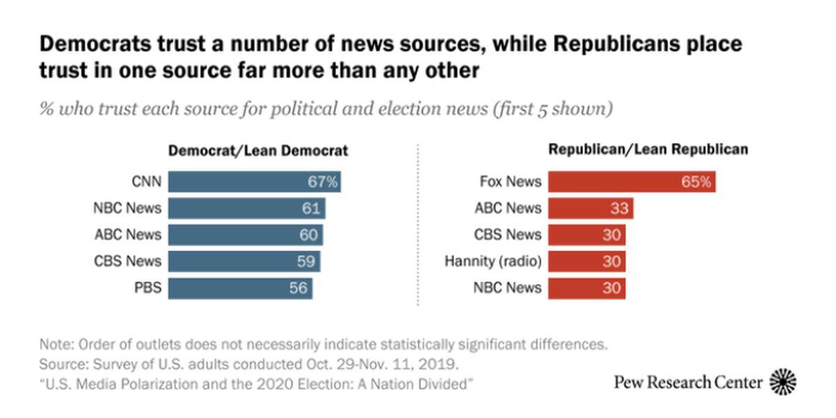 Study links impeachment beliefs to regular news diets