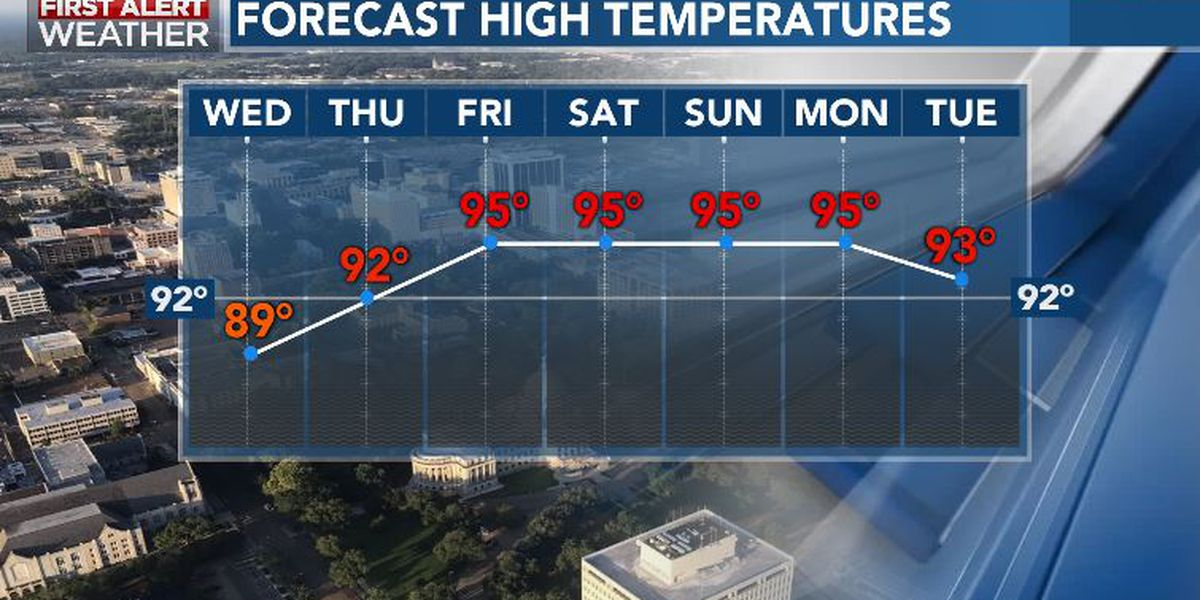 First Alert Forecast: Hot & steamy conditions to return by the weekend