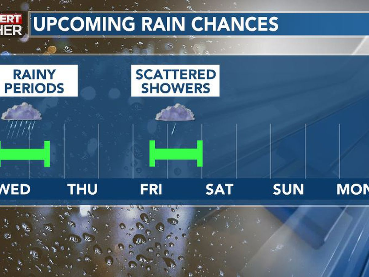 First Alert Forecast: rainy periods Wednesday, unsettled late week
