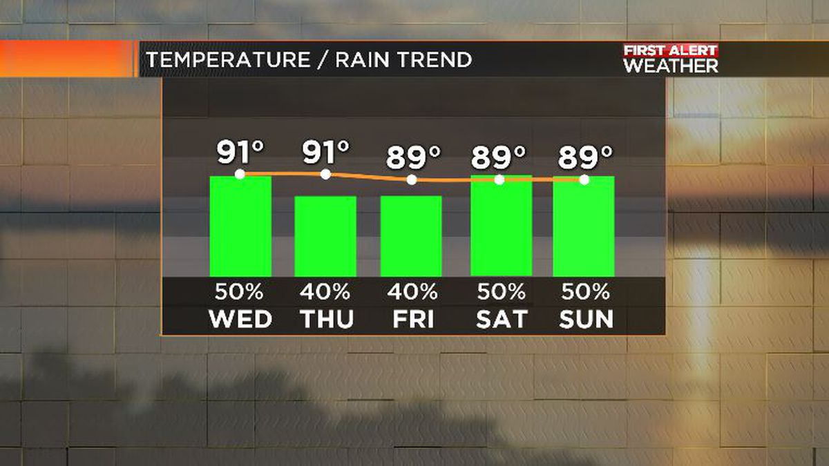 First Alert Forecast: daily storm chances increase