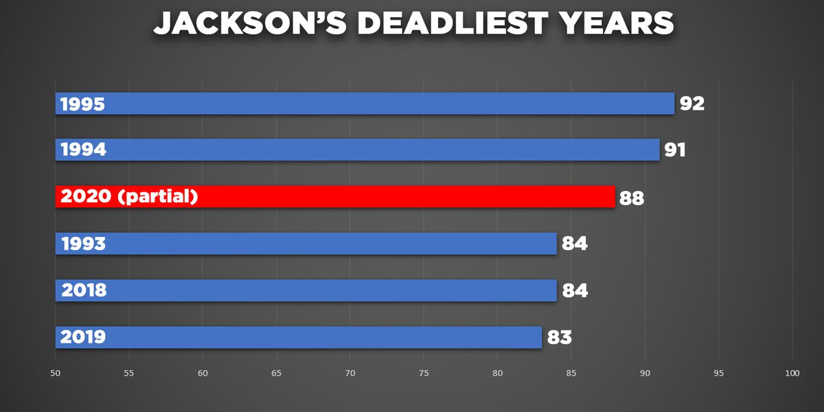 Analysis: Nearly half of Jackson's homicides this year took place over last ten weeks