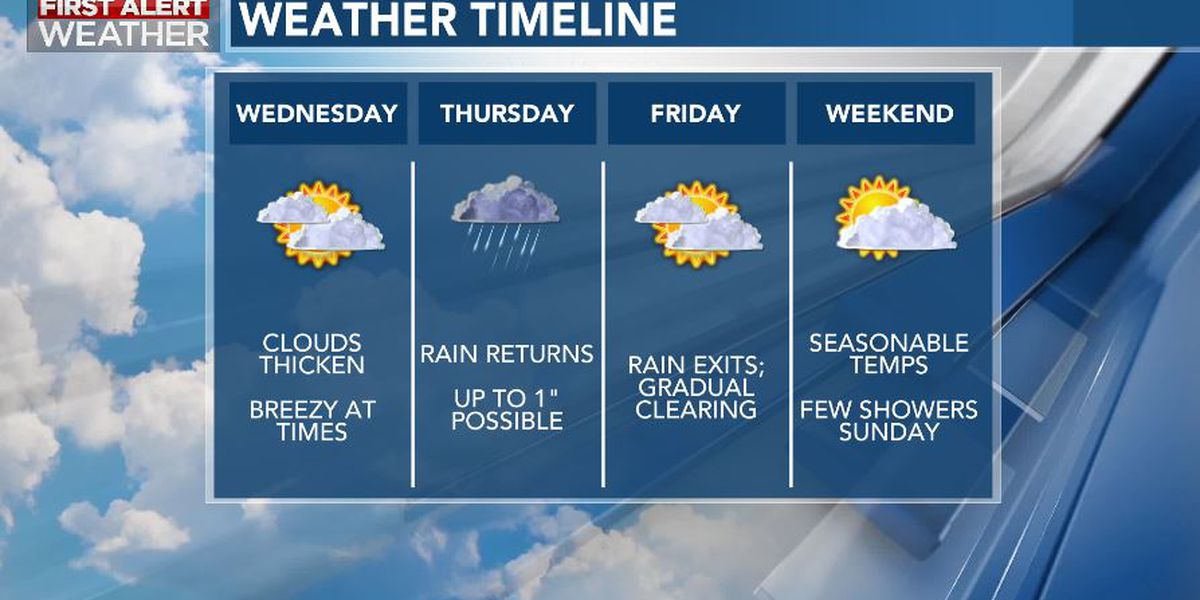 First Alert Forecast: clouds thicken Wednesday, rainy periods Thursday