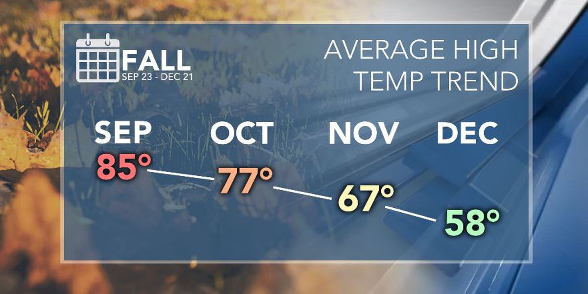 First Alert Forecast: 90s hold on through first week of Autumn