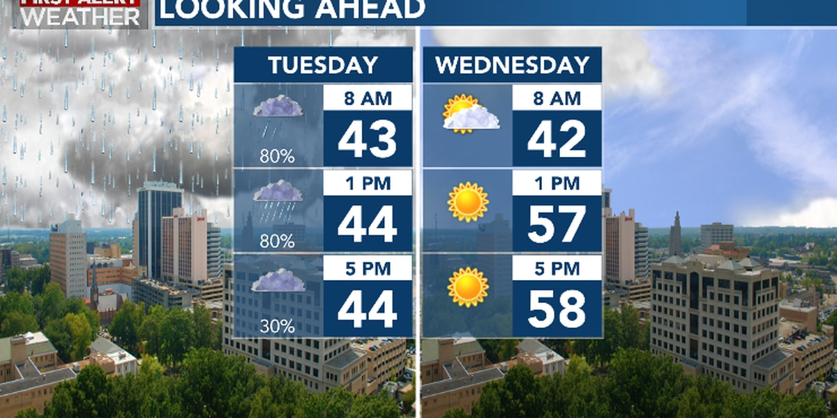 First Alert Forecast: cloudy, breezy & rainy Tuesday; brighter Wednesday