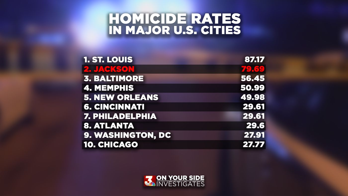 Jackson closes out 2020 with most homicides in city's history, higher rate of killings than New Orleans, Memphis