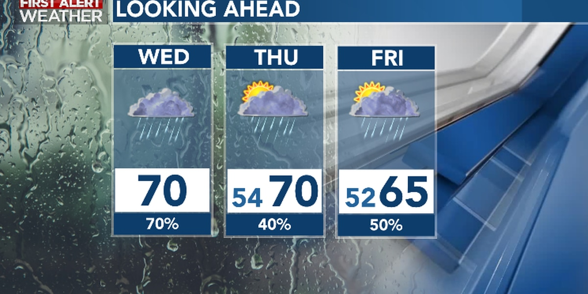 First Alert Forecast: rain, storms likely Wednesday, staying unsettled late week