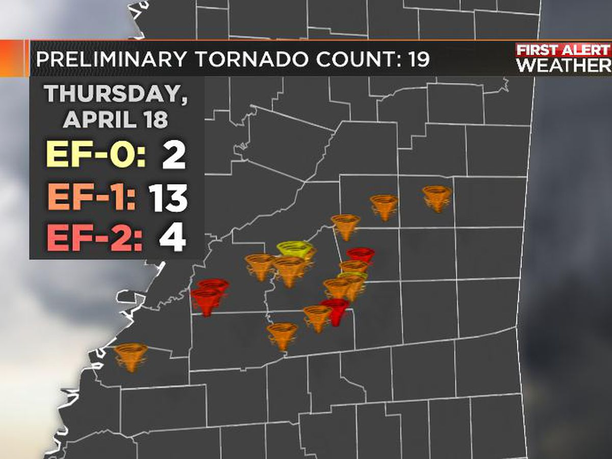 Thursday's tornado count up to 19 as NWS surveys continue across central Mississippi