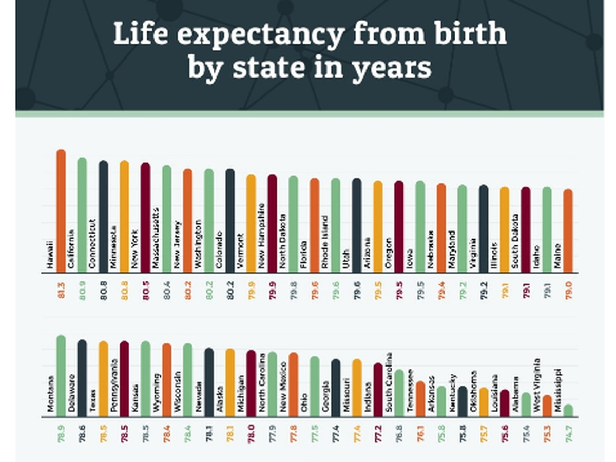 Study on Mississippi life expectancy following national decline