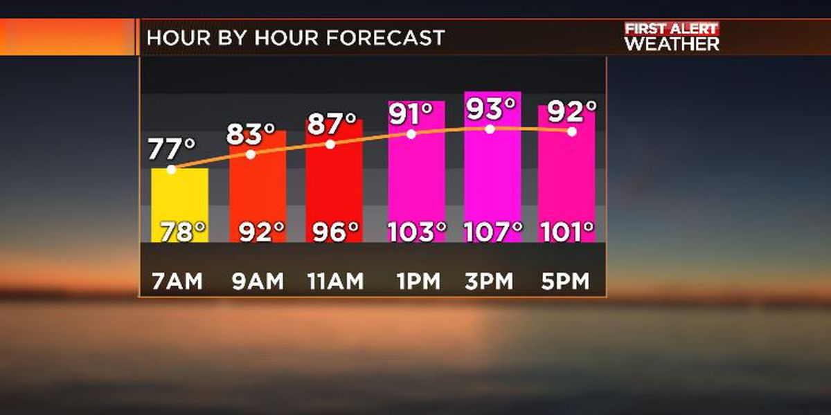 First Alert Forecast: hot, steamy Thursday