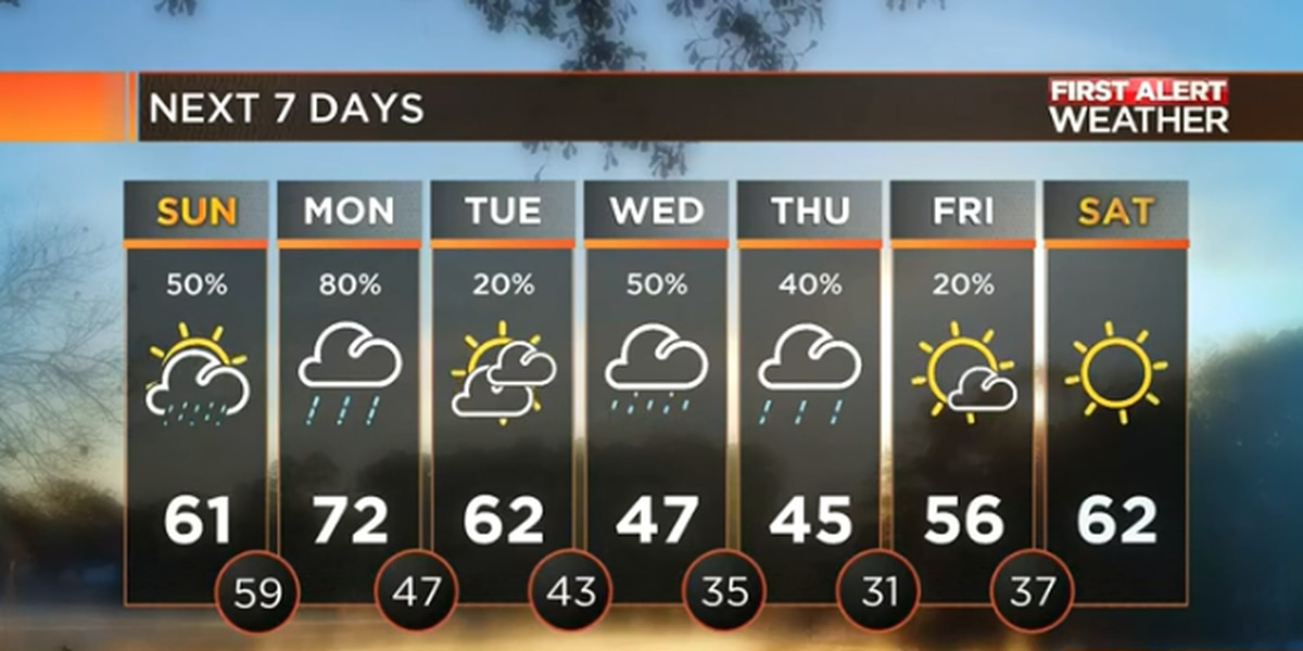 FIRST ALERT: Holiday Forecast