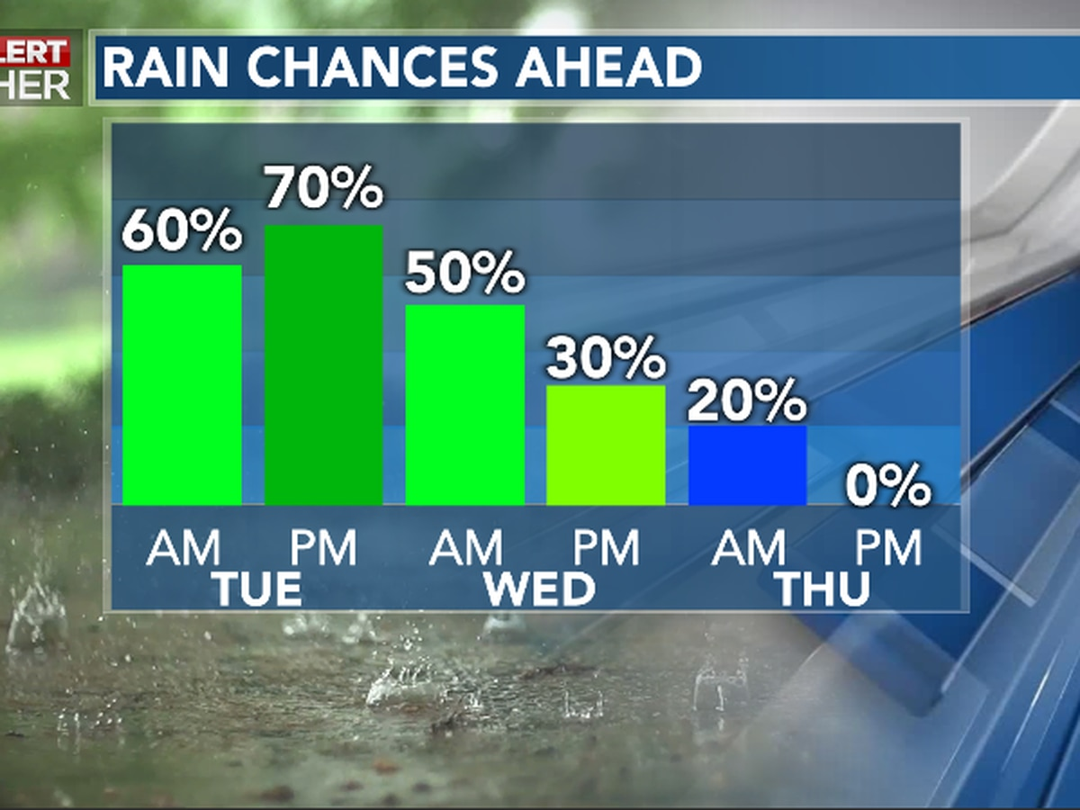 First Alert Forecast: rain, storms continue at times through mid-week