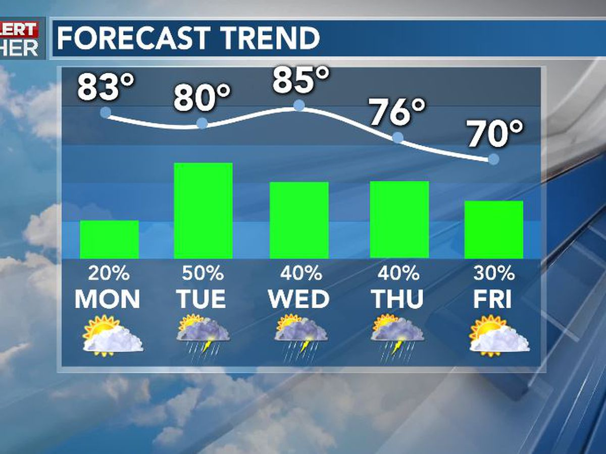 First Alert Forecast: warm, turning unsettled this week
