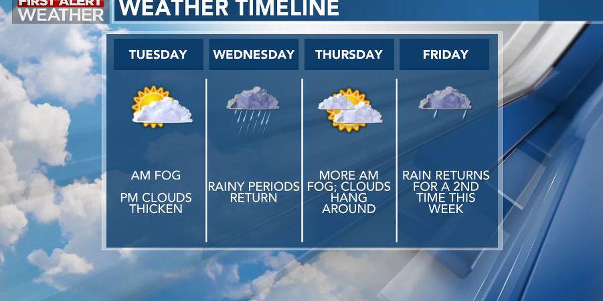 First Alert Forecast: clouds thicken Tuesday, rain returns Wednesday