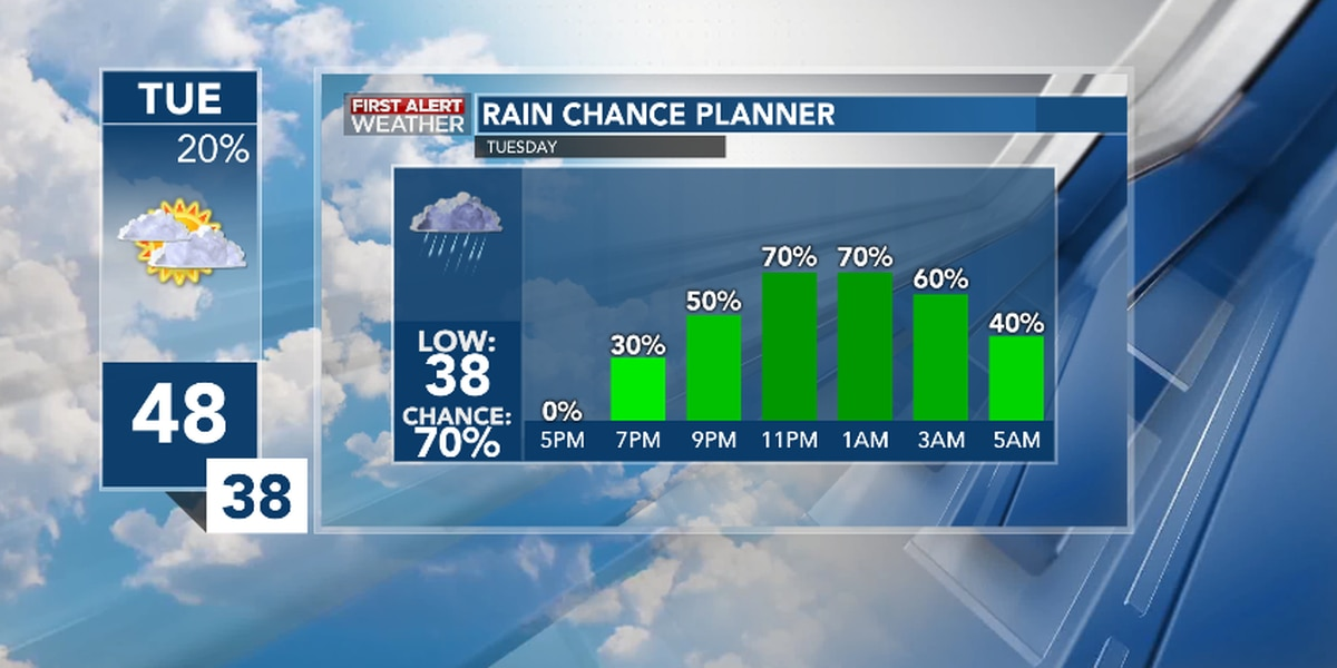 First Alert Forecast: Cloudy today, rainy tonight
