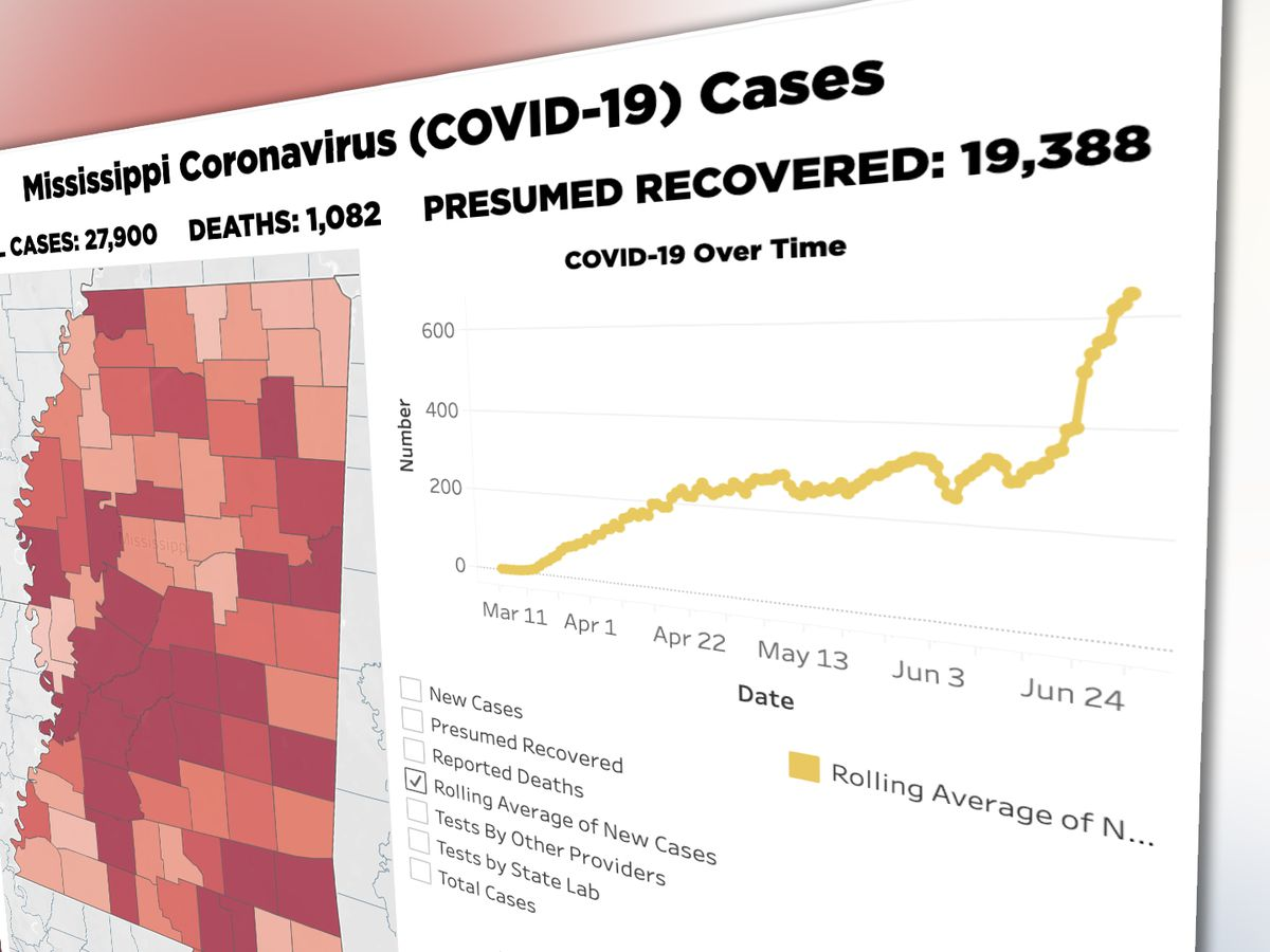 COVID-19 hospitalizations, case averages in Mississippi reach all-time high