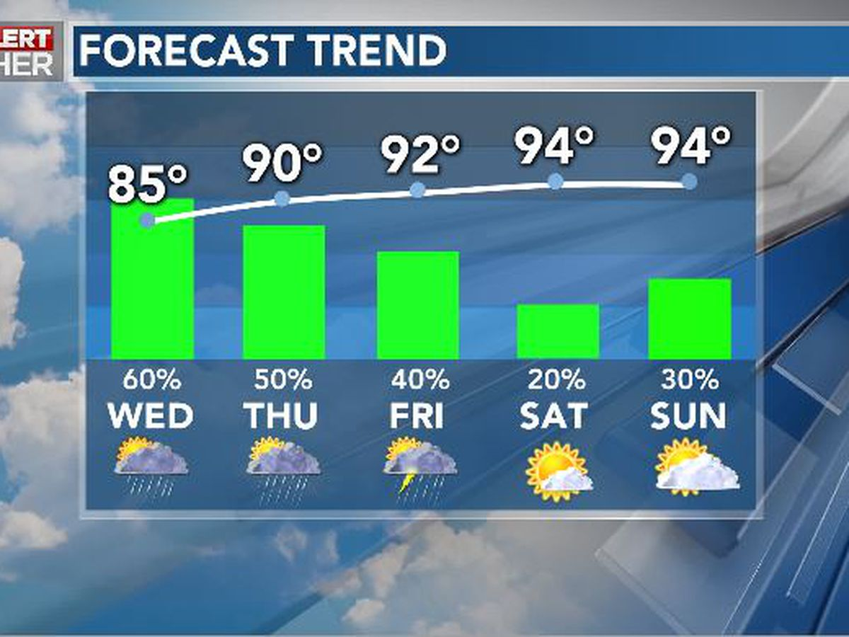 First Alert Forecast: steamy downpours continue; heat stress likely this weekend