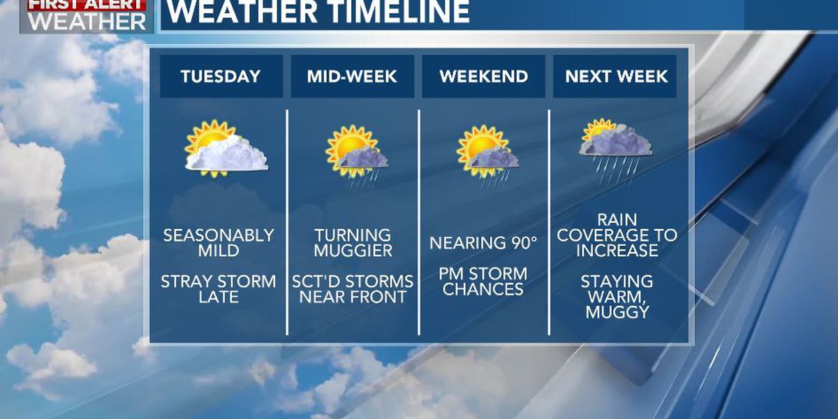 First Alert Forecast: quiet, few storms possible Tuesday