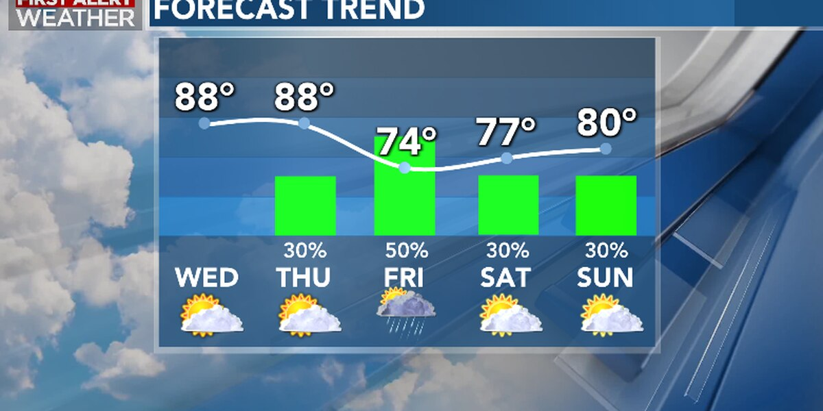 First Alert Forecast: Summer-like conditions to last through Thursday...