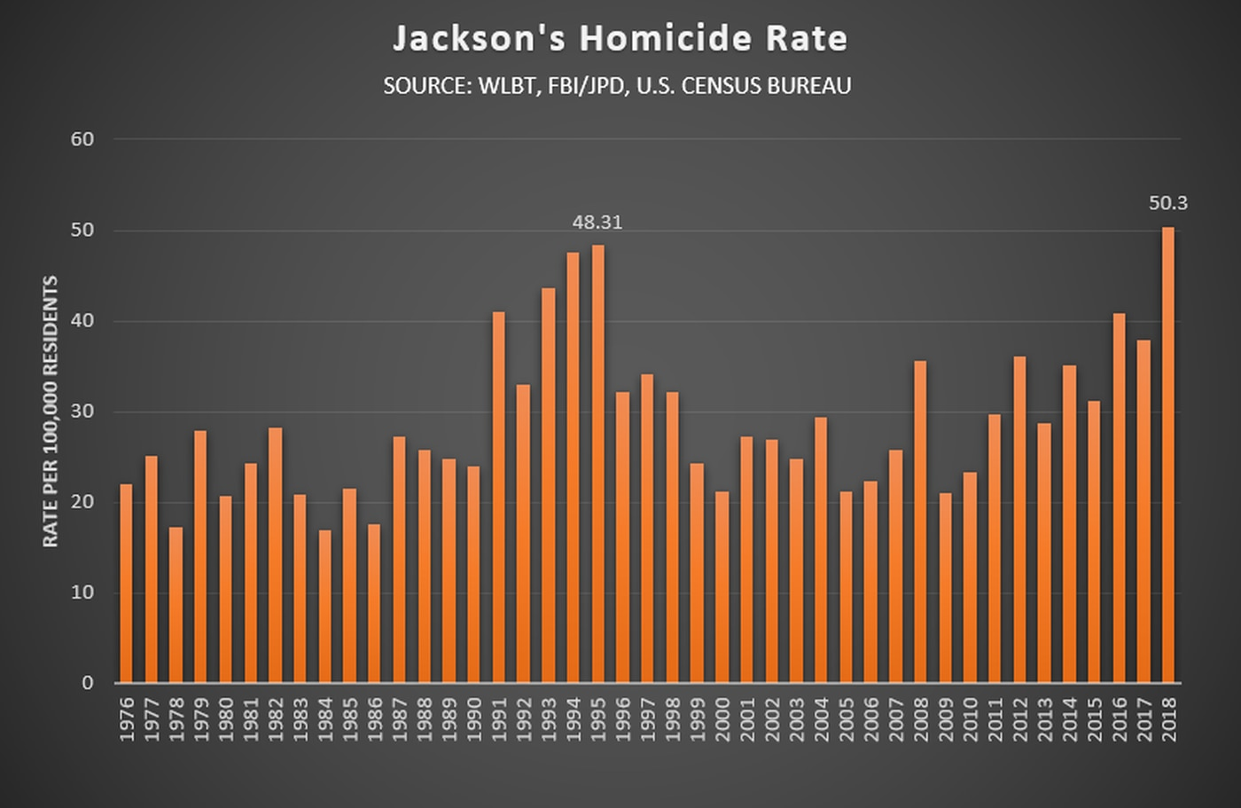 Jackson's 2018 homicide rate ranks highest in city's history, per