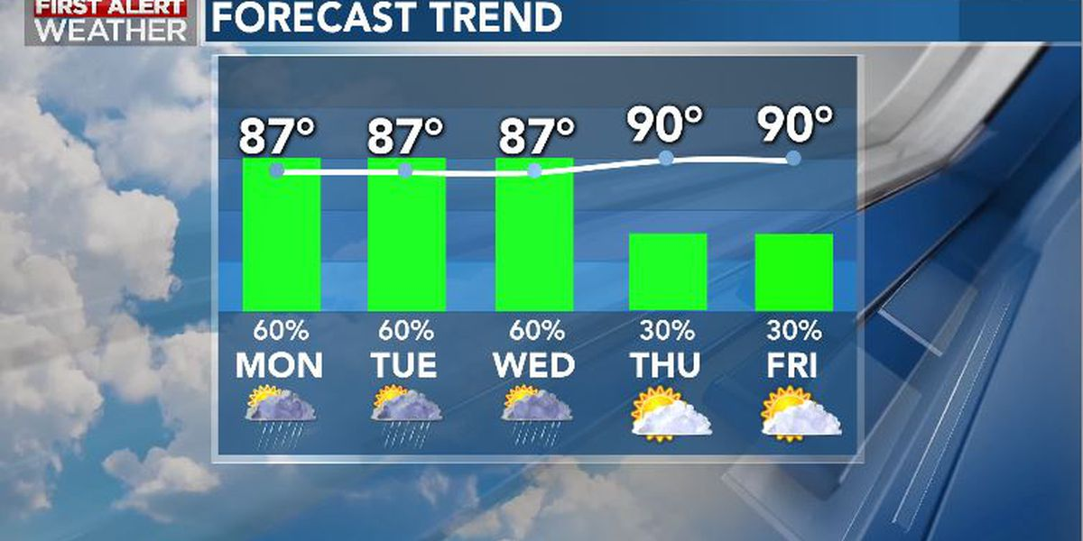 First Alert Forecast: unsettled start to new work week