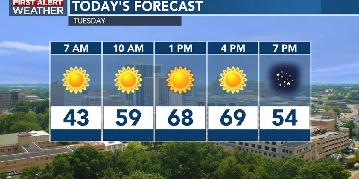 First Alert Forecast: 70s return mid-week; rain by week's end