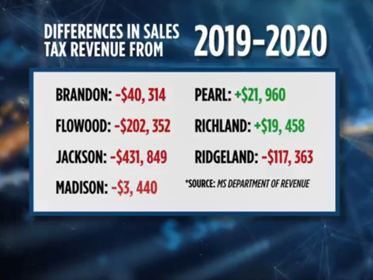 Analysis: Five Jackson metro cities see sales tax revenue drops in April