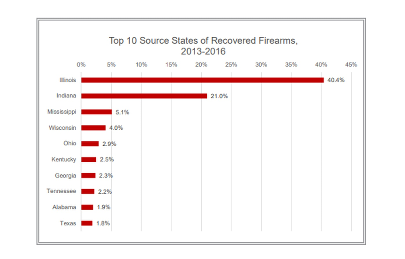 Report: 5% of illegal guns recovered in Chicago were from Mississippi