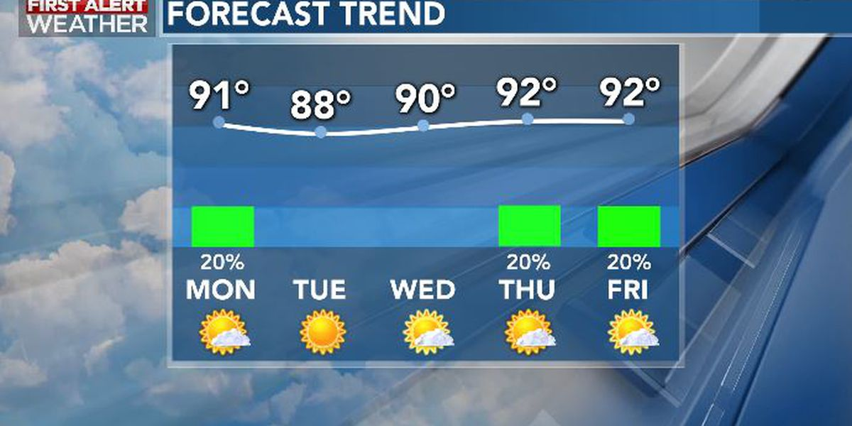 First Alert Forecast: few storms possible Monday; turning hot late week