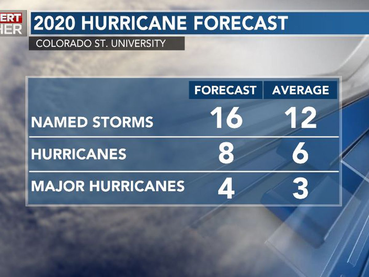 Early forecasts for 2020 hurricane season look 'above average'