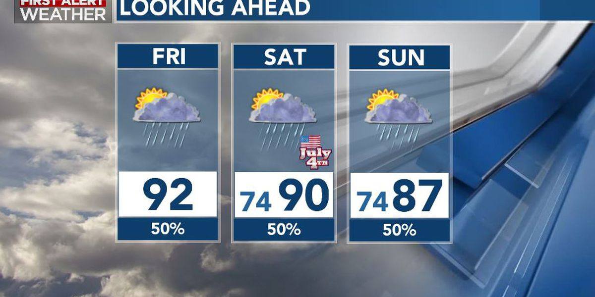 First Alert Forecast: storm chances continue Friday, into holiday weekend