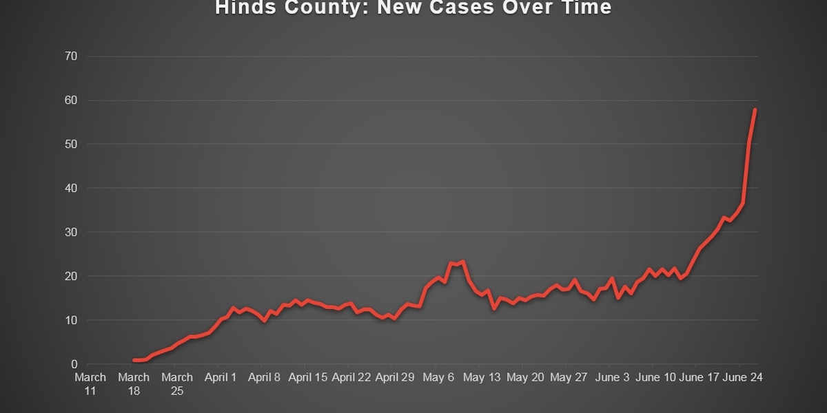 Analysis shows Miss. metro counties yet to peak from COVID-19 cases