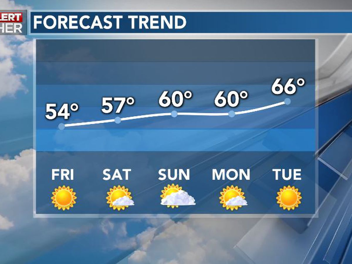 First Alert Forecast: sunshine returns, gradual warming trend ahead