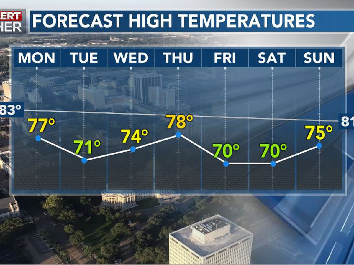 First Alert Forecast: Even cooler conditions on the way!